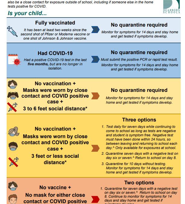 COVID Mask, testing, & quarantine Update